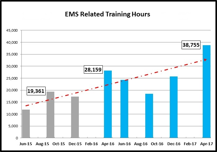 Training hours Increase after AMR.jpg