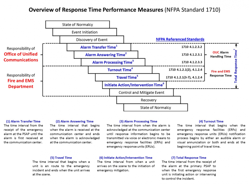 (01) NFPA 1710 Overview.png