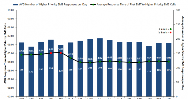 First arriving EMT at Higher Priority EMS calls (AVG Response Times)