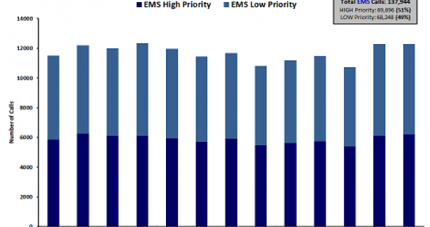 Dispatched EMS calls by Priority Type